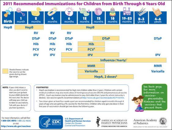 Immunization Schedule Baby And Mom S World